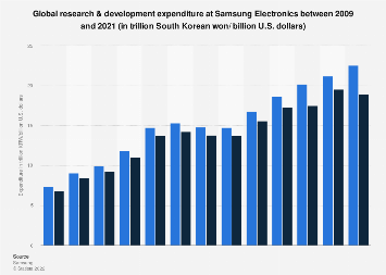 Research & development expenditure at Samsung Electronics 2009-2017