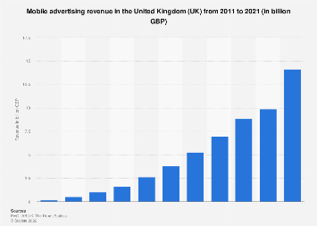 Mobile advertising revenue in the United Kingdom (UK) 2008-2017