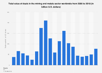 Total value of deals in the mining and metals sector worldwide 2000-2017