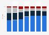 Anzahl verschiedener gespielter Glücksspiele bis 2017