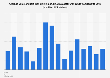 Average value of deals in the mining and metals sector worldwide 2000-2015