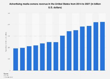Advertising spending in the U.S. 2011-2017