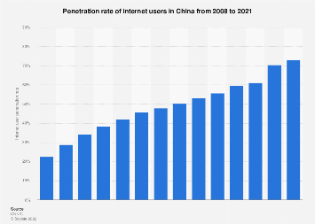 Penetration rate of internet users in China 2006-2016