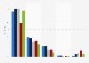 Umfrage zum Online-Konsum von Nachrichten 2013 (nach Gerätetyp)