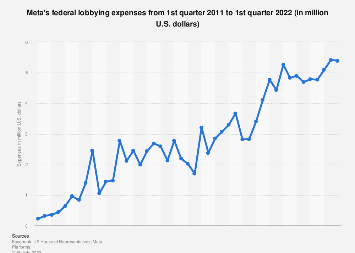 Facebook: quarterly federal lobbying expenses 2011-2018