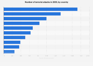 Terrorist attacks in 2016, by country