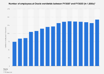 Number of employees at Oracle worldwide 2007-2018