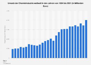 Umsatz der Chemieindustrie weltweit bis 2016
