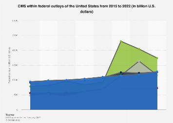 U.S. federal outlays - CMS share 2014-2017