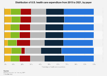 U.S. health care expenditure distribution by payer 2014-2017