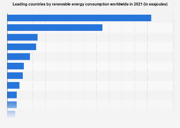Renewable energy - consumption of the top countries 2017