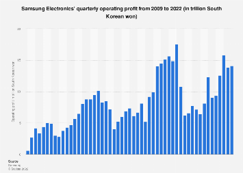 Samsung's operating profit 2009-2018, by quarter