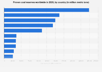 Coal - proven reserves of the top ten countries 2017