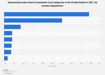 Perishable food supermarket sales share U.S. 2016, by product department