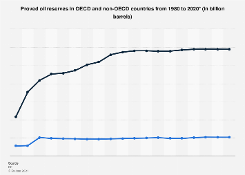 Oil reserves in OECD and non-OECD countries 1980-2017