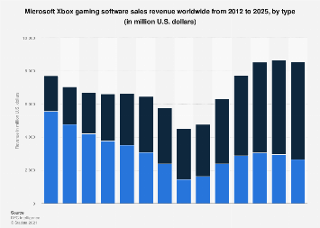 Global PC and console games revenue 2012-2022, by type