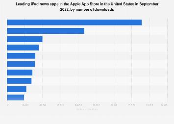 U S Top Ipad News Apps By Downloads 2020 Statista