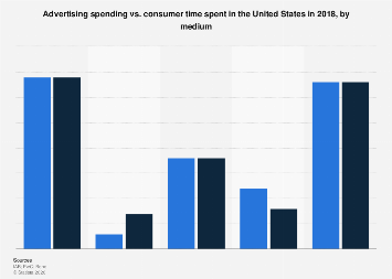 Time spent with media vs. ad spending in the U.S. 2016