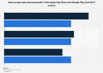 YoY Apple App Store and Google Play app revenue growth 2017-2019