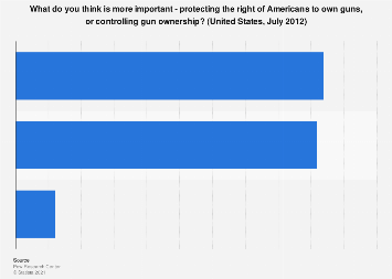 Survey on the importance of gun control and gun ownership - U.S. 2012