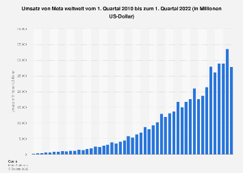 Umsatz von Facebook weltweit bis zum 1. Quartal 2019