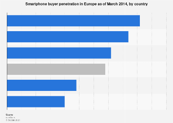 EU5: smartphone buyer penetration as of March 2014, by country