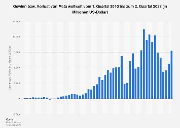 Gewinn bzw. Verlust von Facebook weltweit bis zum 2. Quartal 2019