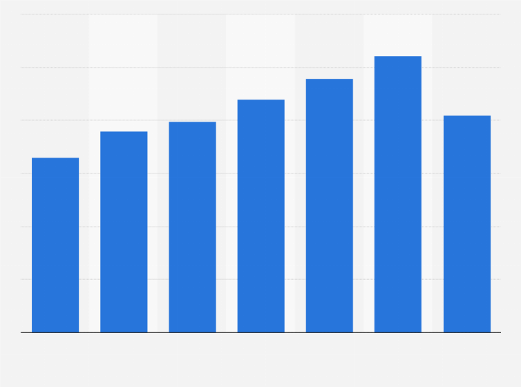 E2 80 A2 Global Smartphones Sales Revenue 2013 2017 Statistic