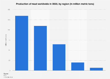 Net production of meat worldwide by production region 2016