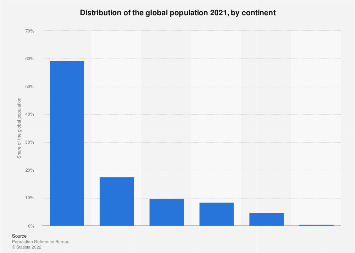Distribution of the global population 2018, by continent