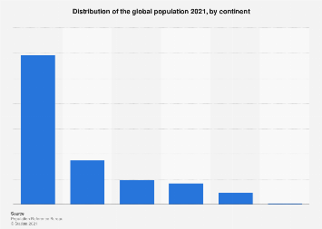 Distribution of the global population 2017, by continent
