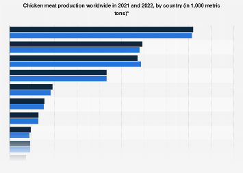 Global broiler meat production 2018, by selected country