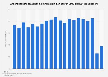 Kinobesucher in Frankreich bis 2017