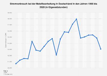 Metallverarbeitung - Stromverbrauch in Deutschland bis 2016