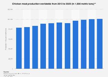 Global broiler meat production 2012-2018
