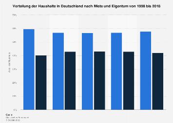 Verteilung der Haushalte in Deutschland nach Miete und Eigentum bis 2018