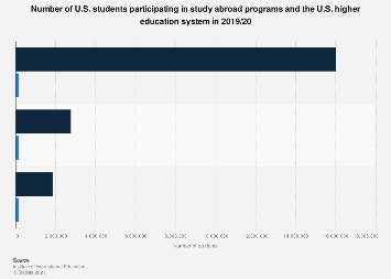 Number of U.S. students participating in Study Abroad programs in 2015/16