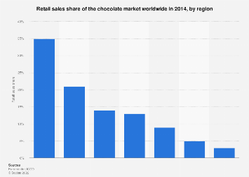 chocolate exports to canada 2017 statistic