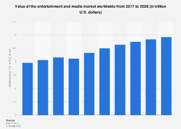 Value of the global entertainment and media market 2011-2021