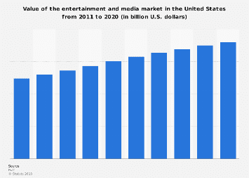 Value of the U.S. entertainment and media market 2011-2020