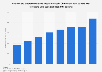 Value of the Chinese entertainment and media market 2011-2020