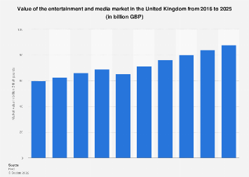 Value of the entertainment and media market in the UK 2013-2022