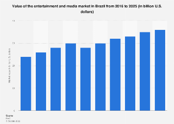 Value of the entertainment and media market in Brazil 2015-2021
