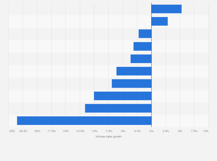 U S  volume sales growth of PepsiCo's brands 2013 | Statista
