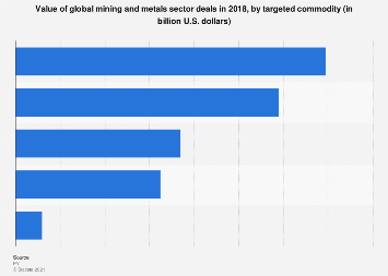 Value of global mining and metals sector deals 2017 by targeted commodity