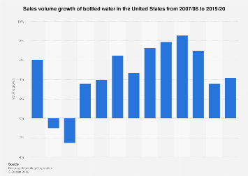 Volume growth of bottled water in the U.S. 2007-2017