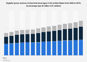 Revenue of alcoholic beverages in the U.S. by beverage type 2005-2017