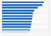 Fußball-Bundesligavereine im HORIZONT-Performance-Check 2013