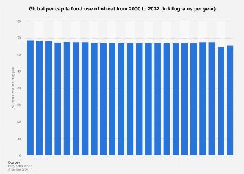 Per capita food use of wheat worldwide 2000-2018
