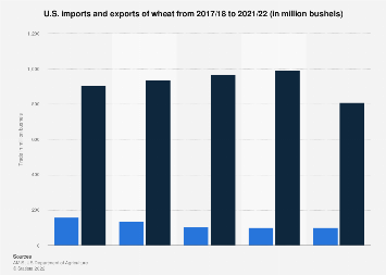 U.S. imports and exports of wheat 2000-2018
